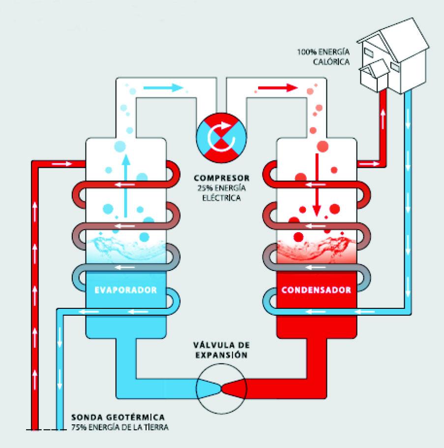 Eficiencia energ tica geotermia suelo radiante caso de - Bomba de calor de alta eficiencia energetica para calefaccion ...