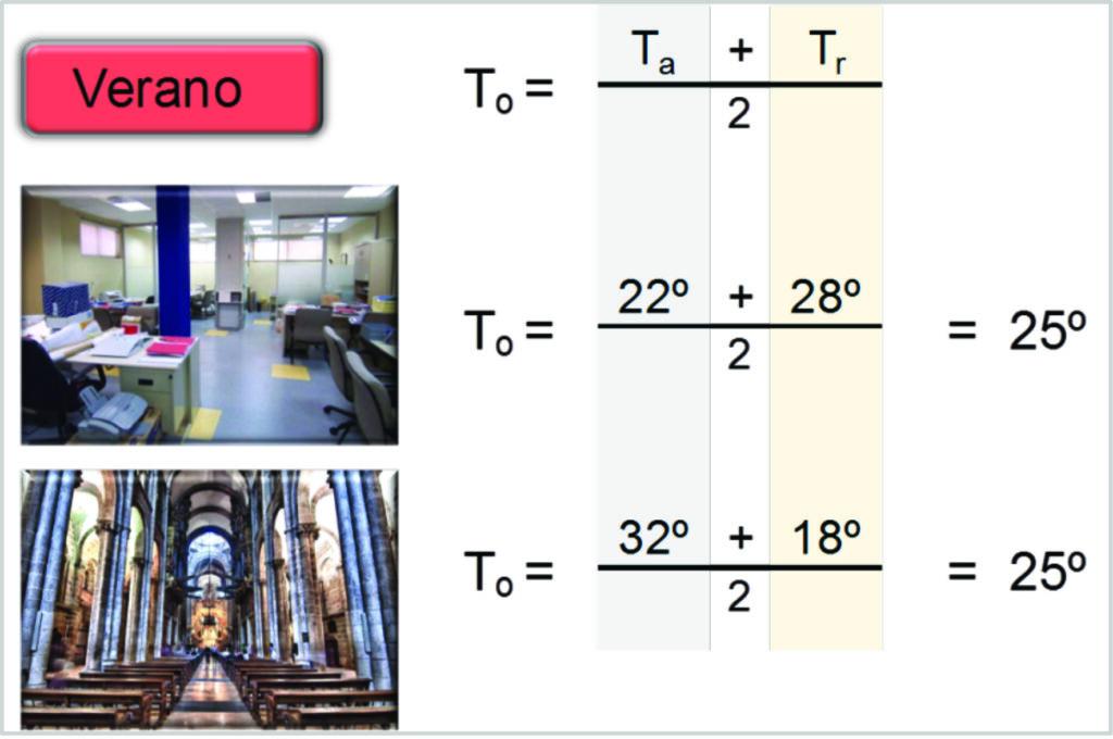Figura 3.Diferentes grados de Confort Térmico en verano.A pesar de que en ambos casos la Temperatura Operativa es la misma y el equilibrio térmico es el mismo, cuando climatizamos (enfriamos) por radiación el Confort Térmico es mucho más elevado.