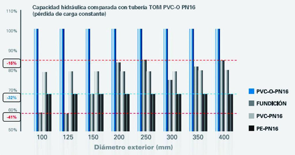 Instalación Tubería TOM® PVC-O