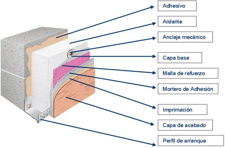 Iluminacion exterior con energia solar