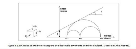 Elección de parámetros para modelización de estructuras de contención flexibles
