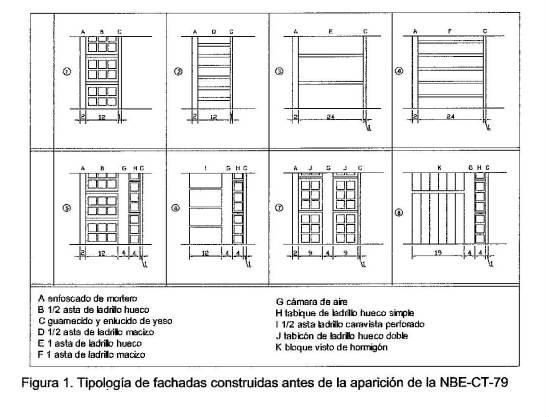 SATE. Tipología de edificios y muros por año de construcción