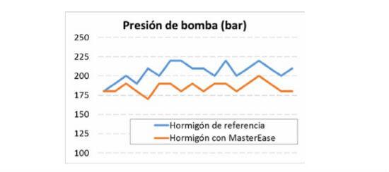 Superplastificantes MasterEase basados en la tecnología PAE de BASF