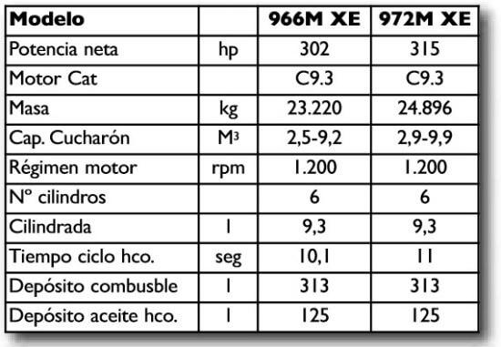 """Conozca las Palas de Ruedas Cat 966 y de la Serie M, equipadas con el avanzado tren de potencia """"XE"""""""